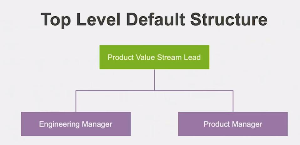 Top level default structure chart