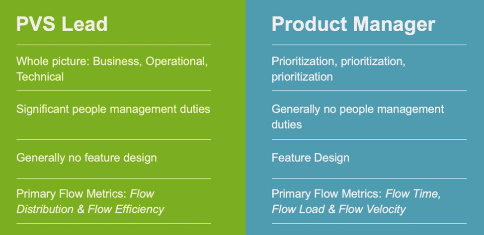 description of PVS lead and Product manager