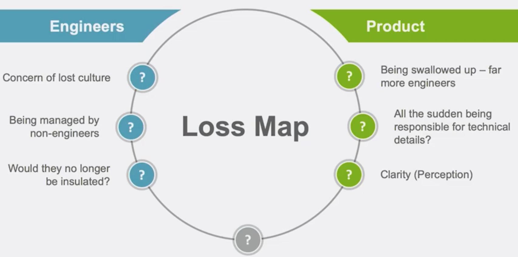 Loss map