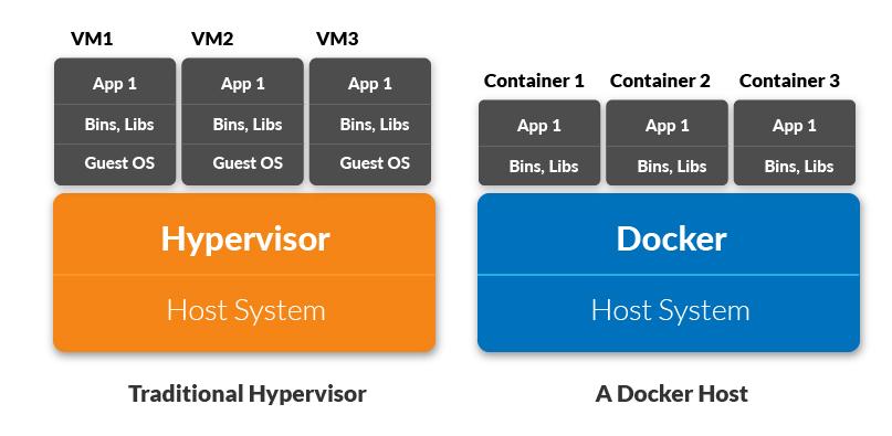 Docker vs traditional host system