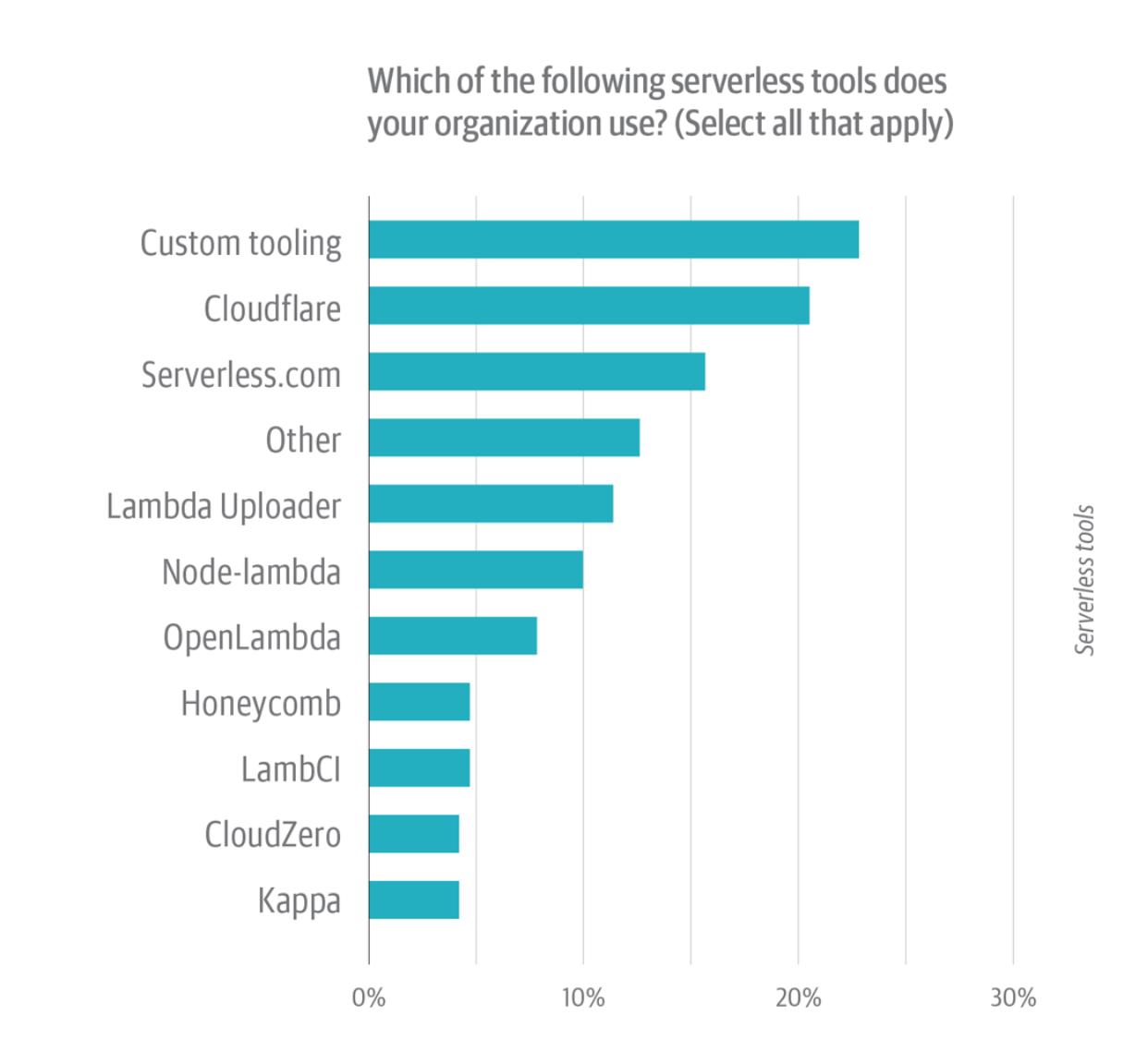 Serverless tool servey