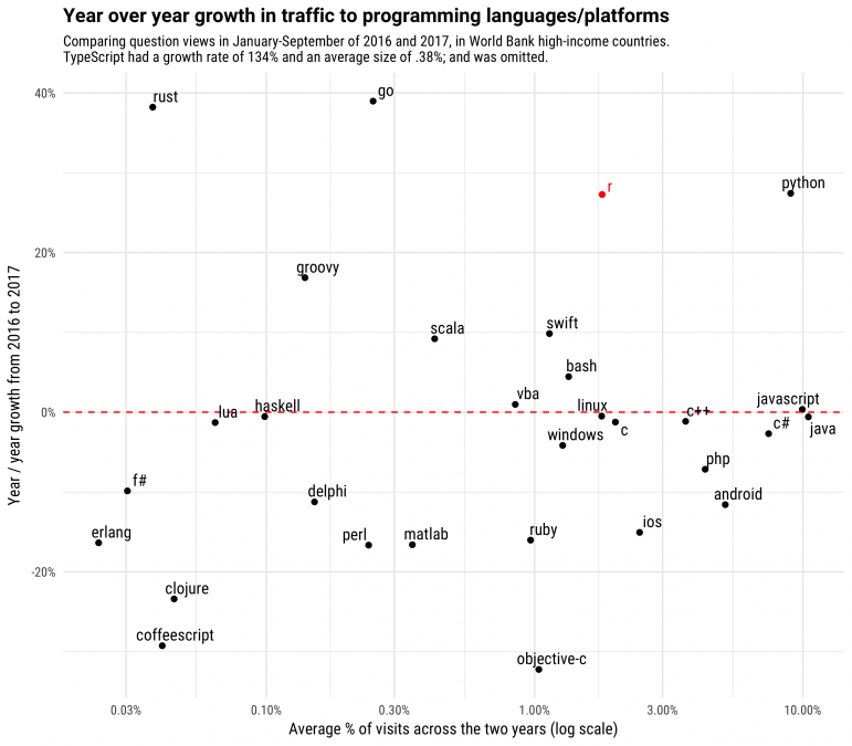 Yoy growth of language searches