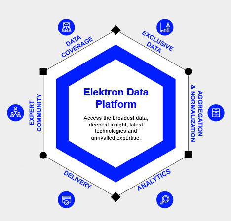 Elektron Data Platform
