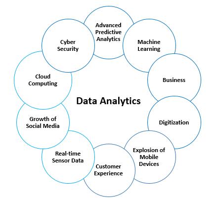 Drivers of Data Analytics
