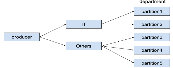 Custom partition example