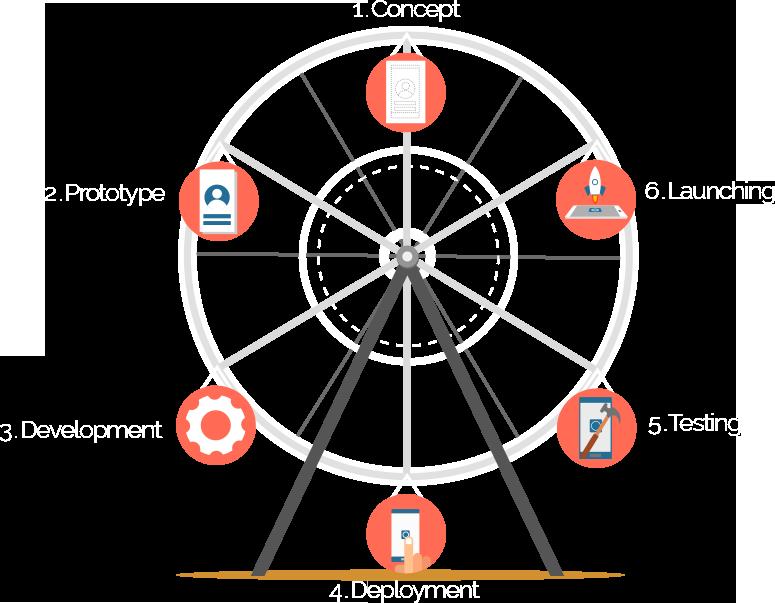 Business-Centric Development Model