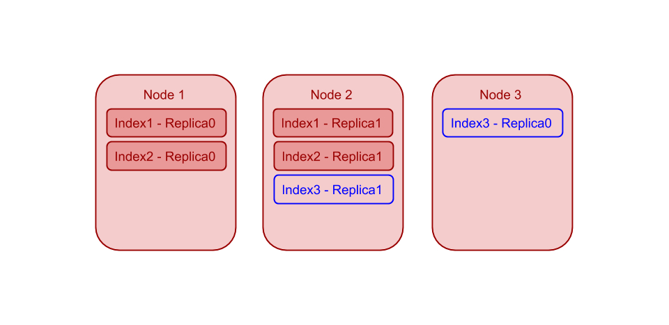 ouchbase cluster with 3 identical indexer nodes