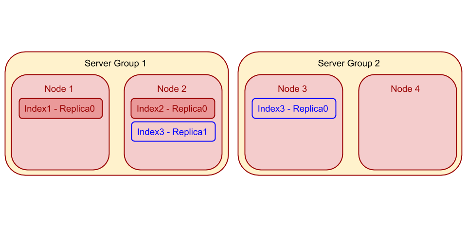 Couchbase cluster with 4 identical indexer nodes