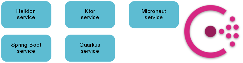 target architecture