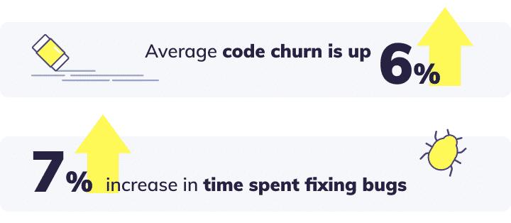code churn and quality