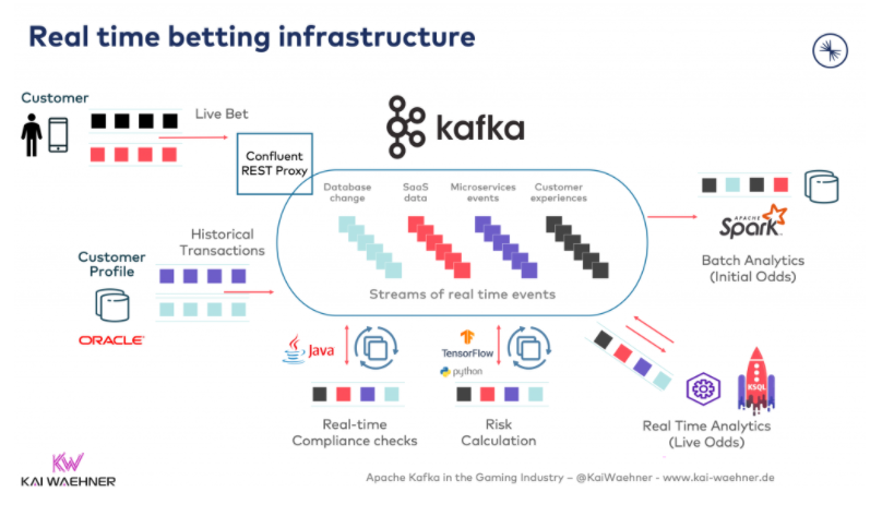 real tie betting infrastructure diagram