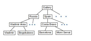 Tree folder structure