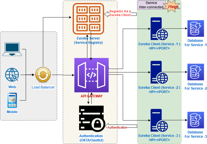 microservices architectures