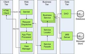 jms in j2ee architecture