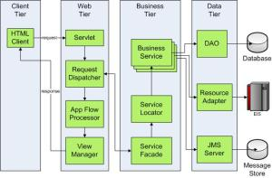 eis in j2ee architecture