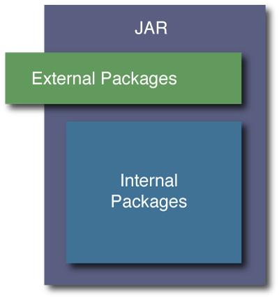 jar-encapsulation