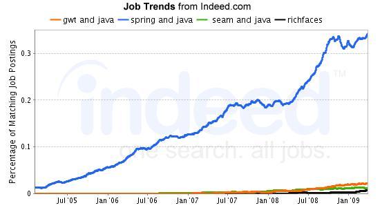 framework jobs, usa