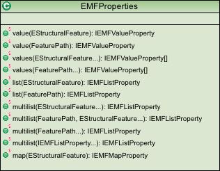 emfproperties-factory