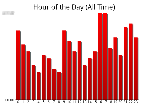 hour of the day