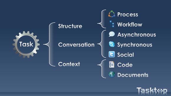 tasktop task structure