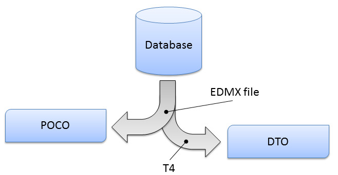 from database to classes