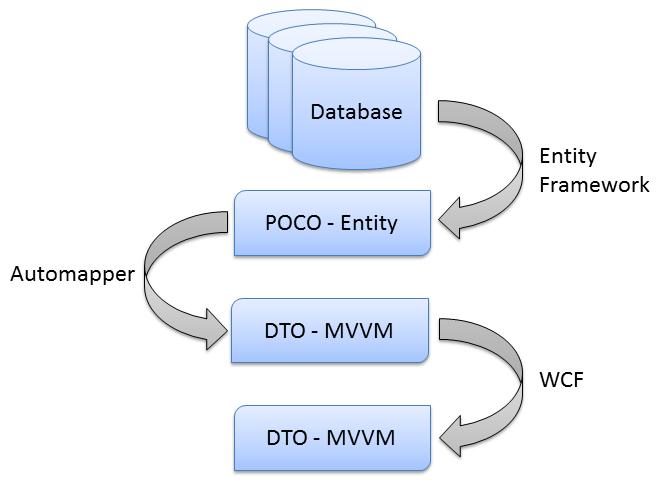 data migration through layers