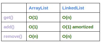 arraylist-vs-linkedlist-complexity