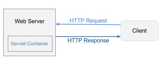 web server & servlet container