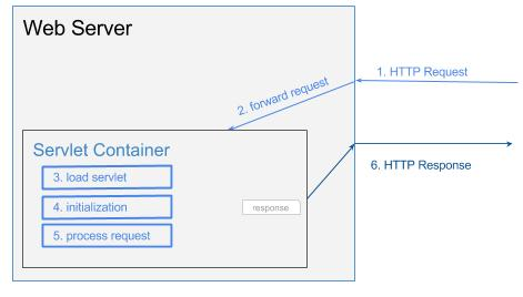 servlet container - life cycle