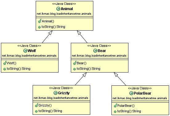 animals-class-diagram