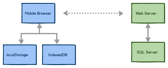 mobile web development tips: using compression to reduce database size