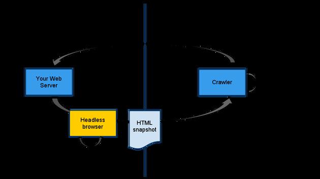 ajax crawler diagram (graphic by katharina probst)
