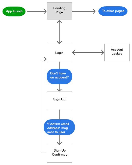 screen-flow-login-register