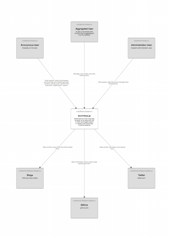 techtribes.je system context diagram