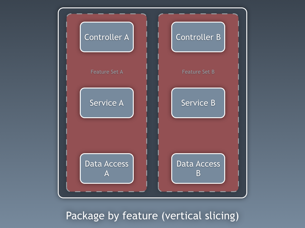 package by feature