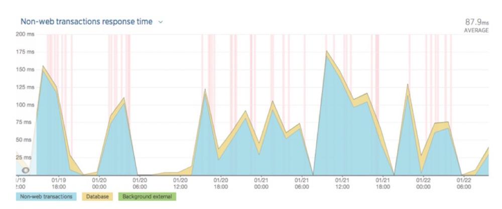 non-web transactions response time chart