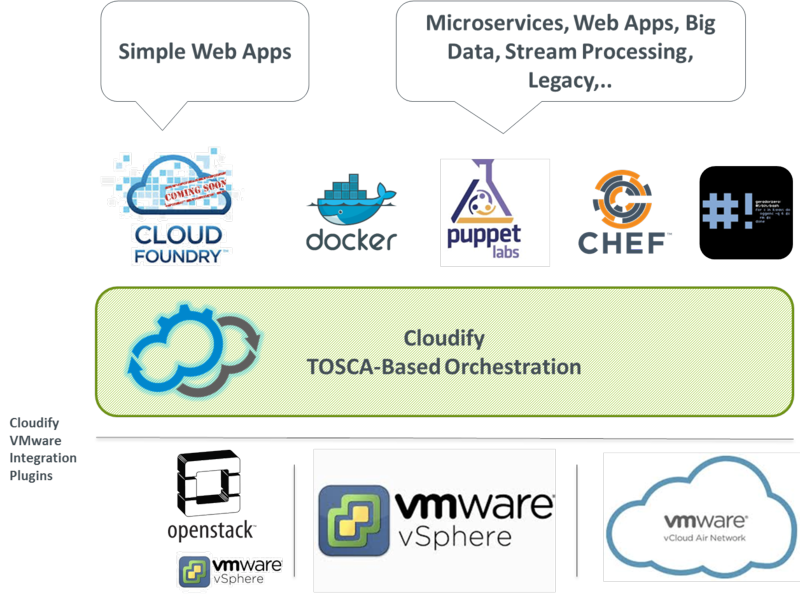 vmware cloud   hybrid cloud   vcloud air   tosca   tosca orchestration   cloud orchestration