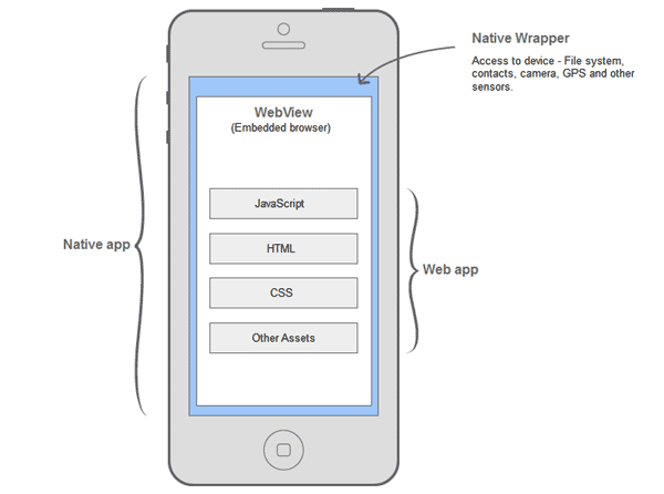 packaging a jquery mobile application with cordova / phonegap