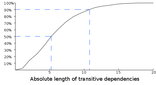 figure 1: the length of junit's transitive dependencies - image by spoiklin soice