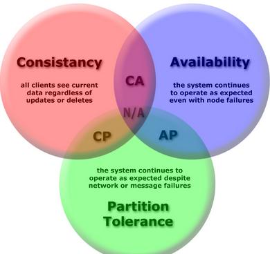 cap theorem - consistency, availability, partition tolerance