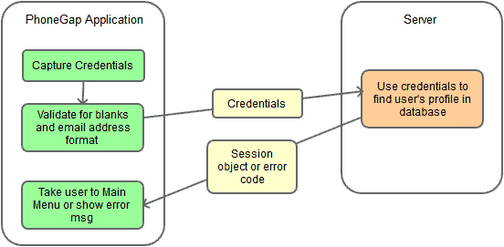user authentication workflow