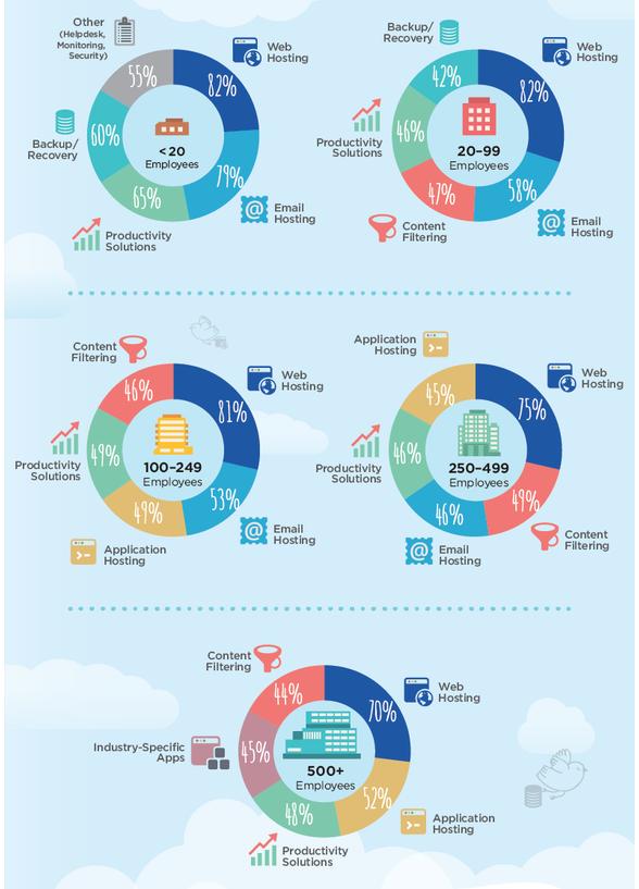 cloud-usage-by-company-size
