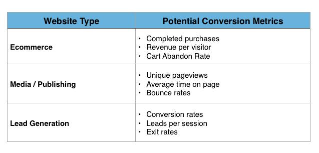 ab testing metrics for web design