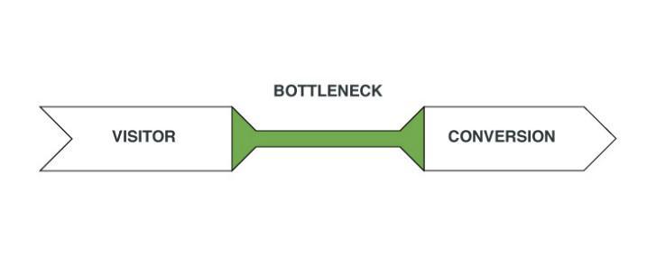 ab testing for web design bottlenecks