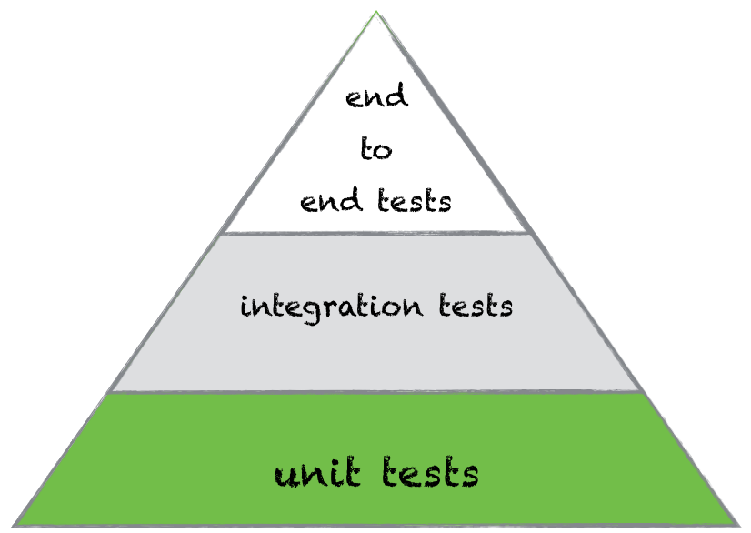 place of unit test in testing pyramid