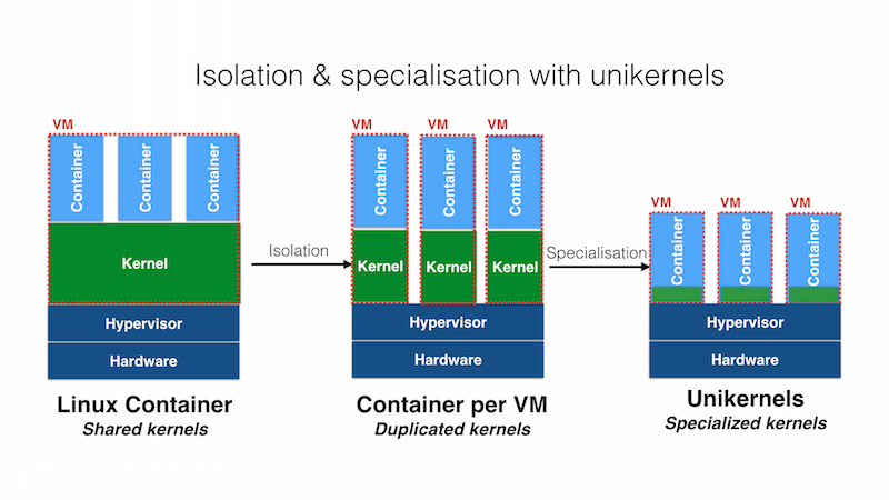 containers and unikernels on a continuum