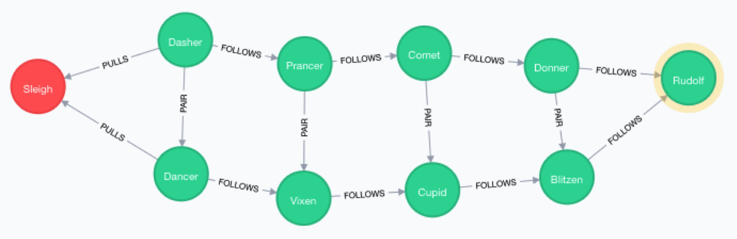 a graph of santa's sleigh and reindeer in neo4j