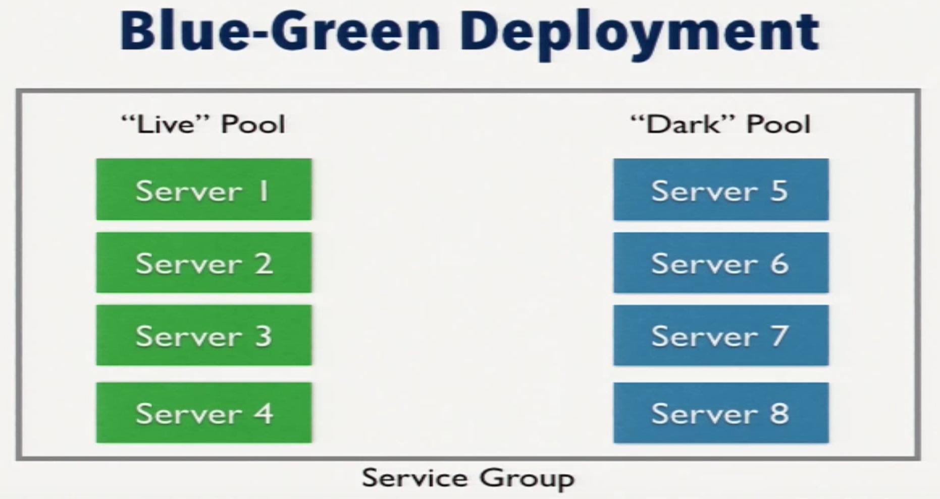 a blue-green deployment server grouping