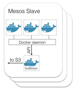 docker containers boatswain