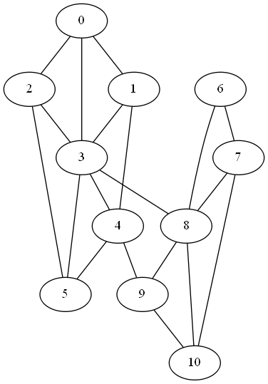 graph with a weak link between two components
